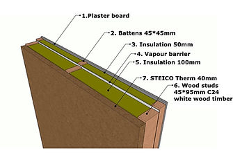 Timberframe wall structure with insulation and steico therm