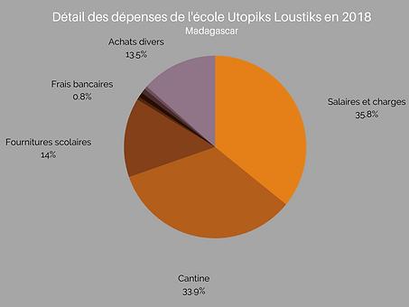 Détail des dépenses en 2018(1).png