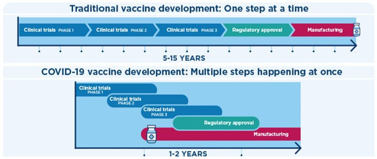 Accelerated COVID-19 vaccine development timeline