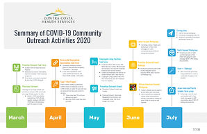 Summary COVID-19 Community Outreach Acti