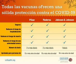 vaccine comparison chart v2_Spa (1).png