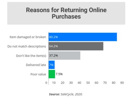 Cómo reducir las devoluciones de tu ecommerce