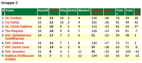 Tabelle 2014/15