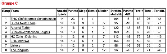 Tabelle 2016/17