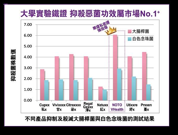 關於私密護強效版 7 Website-banner9-chart.png