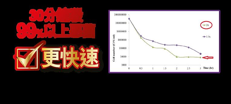 關於私密護強效版 8 Website-banner10-chart.png