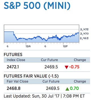 Markets Stalled at All Time Highs