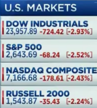 Fear of Trade Wars Causes Dow to Drop Over 720 Points!