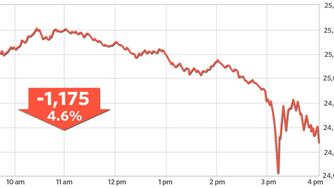 Market Correction - DOW -1,175 at Close