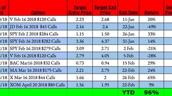 Optik up 92% YTD - Volatility Remains