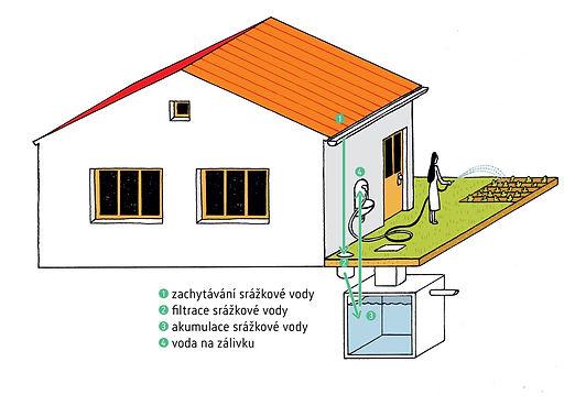 Dešťovka - dotační program - 1. Zalévání zahrady