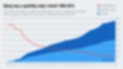 Program dešťovka - vývoj ceny voy