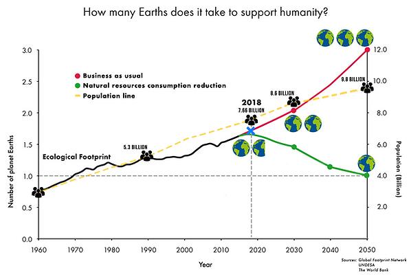 Earths vs Population.png