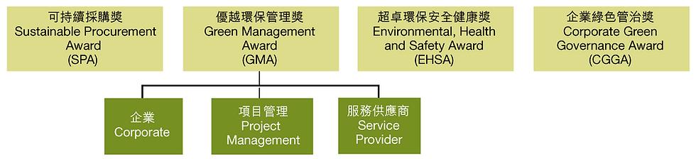 HKGA2021Category.png