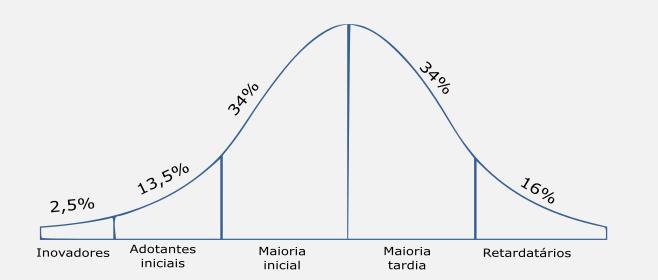 Gráfico da lei da difusão do livro comece pelo porquê