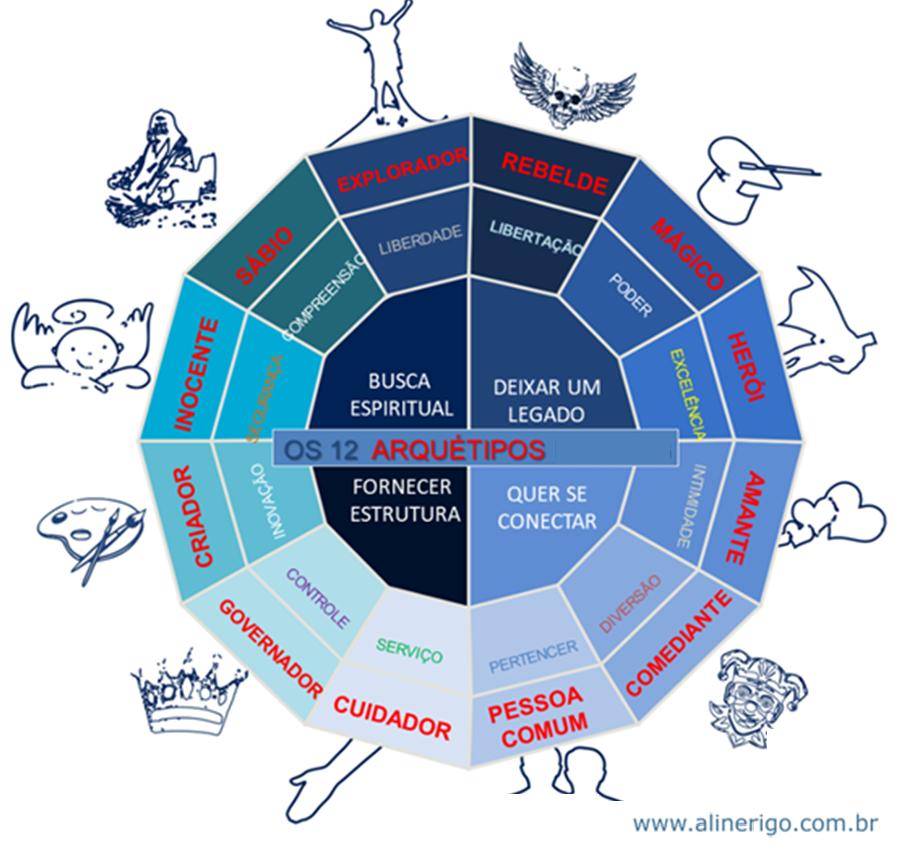 infográfico com Os 12 arquétipos de Jung