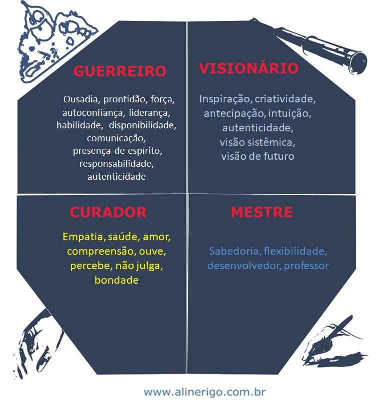 infográfico com Os quatro arquétipos Xamanicos ou de poder