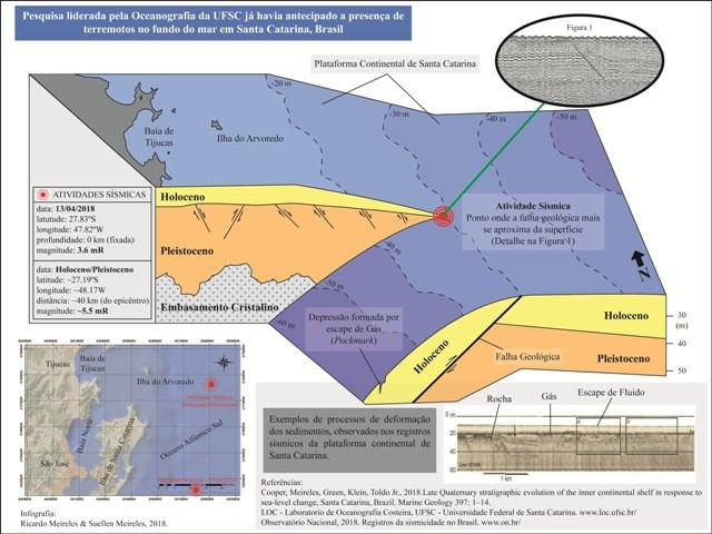 PESQUISA LIDERADA POR PESQUISADORES DE OCEANOGRAFIA JÁ HAVIA IDENTIFICADO REGISTROS DE TERREMOTOS NA