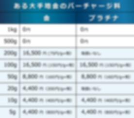 大手地金商のバーチャージ.jpg