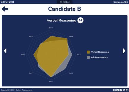 Employer Portal - Analytics