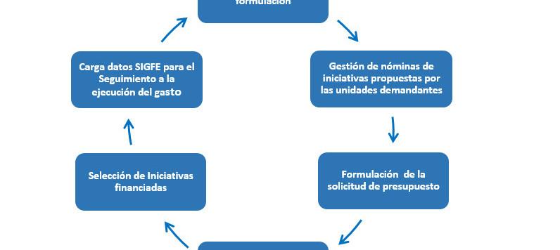 Controle el proceso de formulación y ejecución