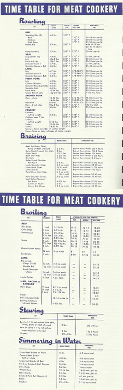 Time Table For Meat Cookery