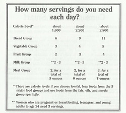 How Many Servings do You Need Each Day