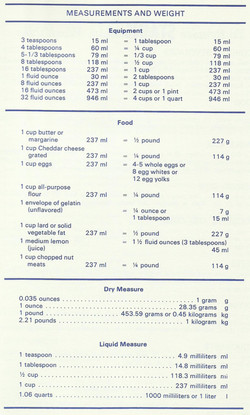 Measurements and Weights
