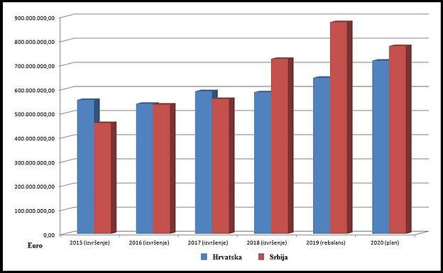 Ko više troši za vojsku: Srbija ili Hrvatska