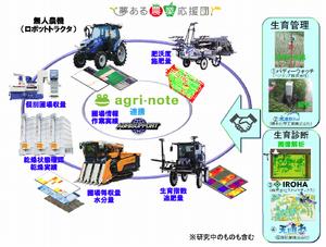 水稲作におけるスマート農業機械化一貫体系