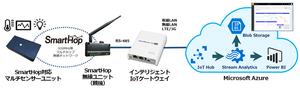 Azure IoTキット-920のイメージ