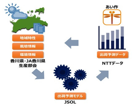 出荷予測モデル運用イメージ