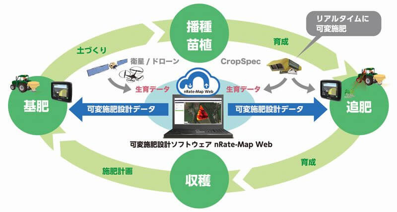 nRate-Map Webの主な特長