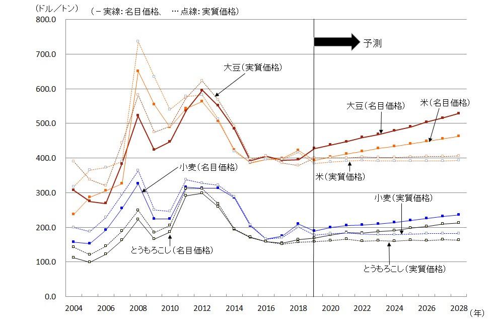 主要穀物および大豆の国際価格