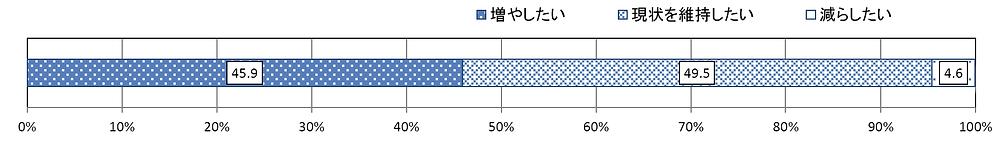 図3 今後、外国人技能実習生の受入れはどのようにしたいですか