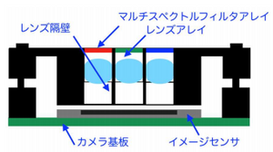 マルチスペクトル複眼カメラの断面構造図