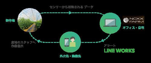 「LINE WORKS」と「NCXXファーム」が連携