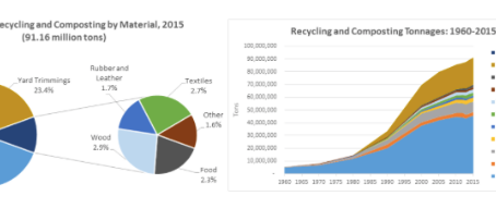 Recycled material statistics - Waste Equipment Rentals & Sales