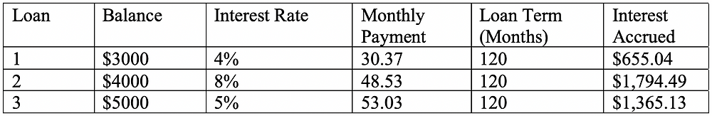 Student loan repayment info with interest