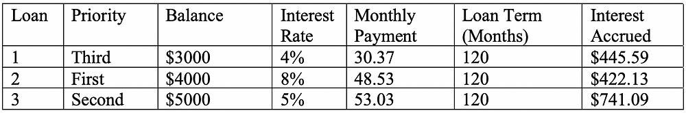 Debt avalanche student loan info