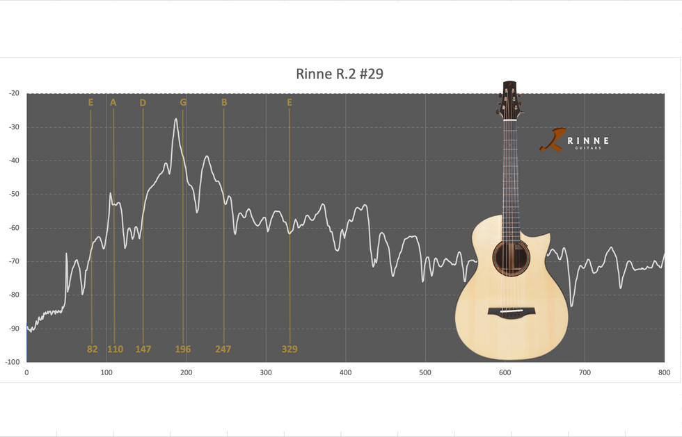R.2 #29 frequency responce curve
