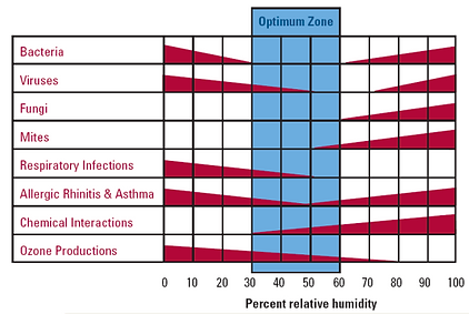 Picture of chart showing optimal zone for the whole home dehumidifier