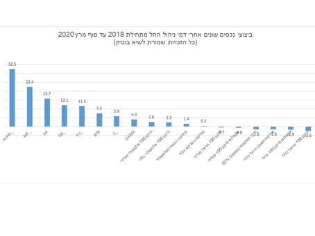 התמונה העגומה של השקעות מ-2018 ועד היום