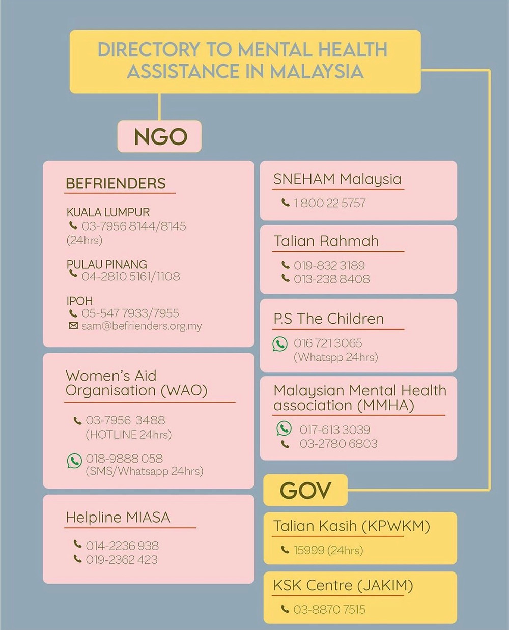 Mental health directory in malaysia
