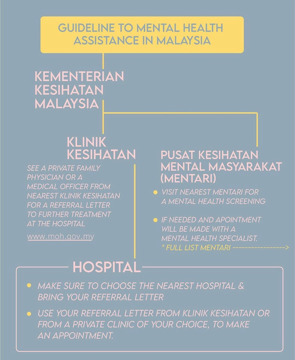 Mental health assistance in malaysia