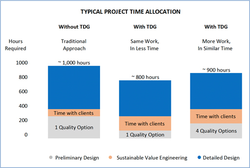 Time saved using software automation designs for wastewater plants