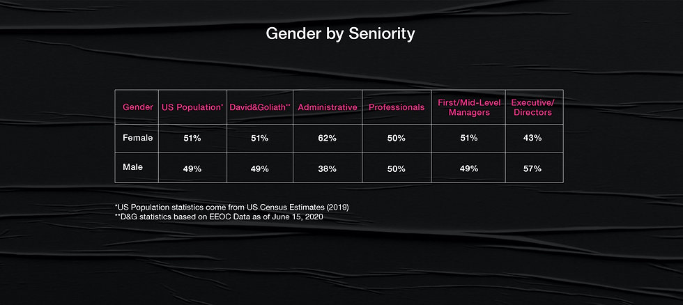 gender_by_seniority_chart.jpg