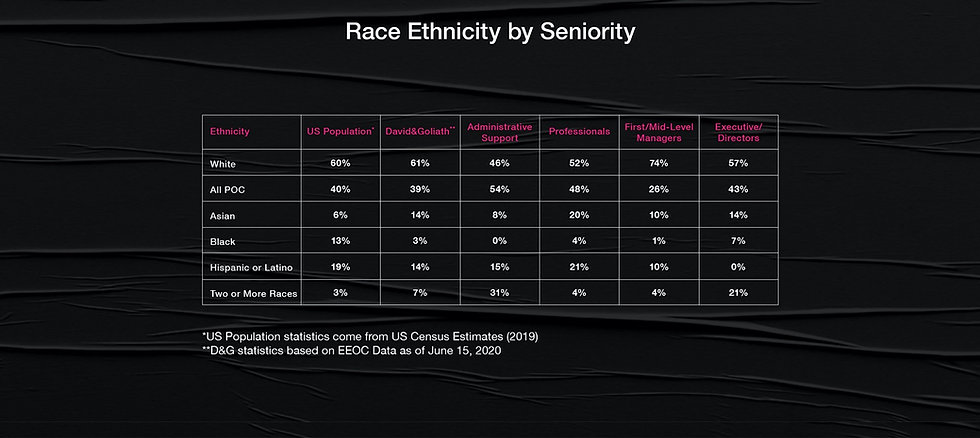 race_by_seniortiy_chart.jpg