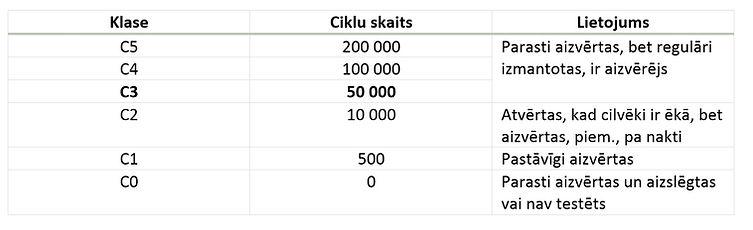 Ciklu kategorijas.jpg