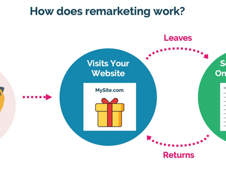 The remarketing opportunity